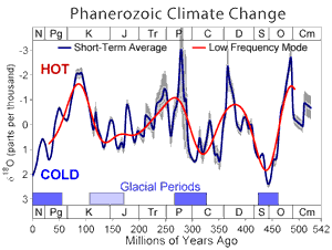 Phanerozoic Eon temperatures